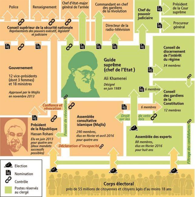 Iran : la dernière étape