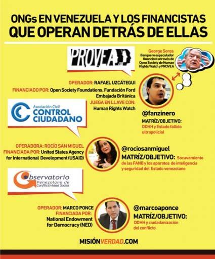 Venezuela Freedom House