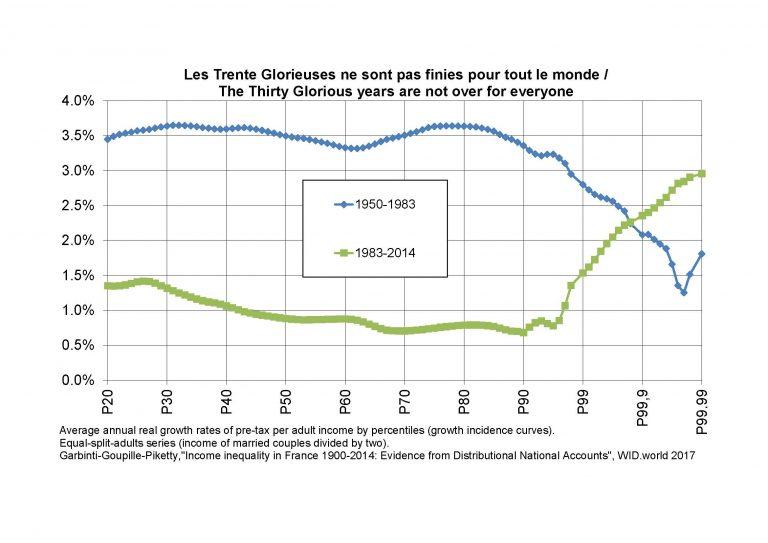 De l'inégalité en France
