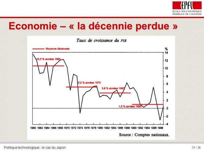 La zone euro a officiellement bouclé une « décennie perdue ». Mais les médias refusent de l'admettre