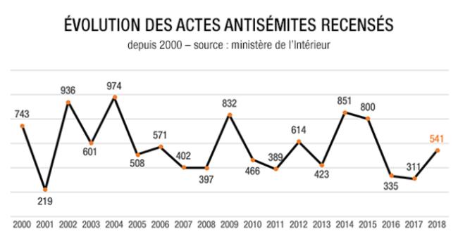 Actes antisémites : un pourcentage est-il une information ?
