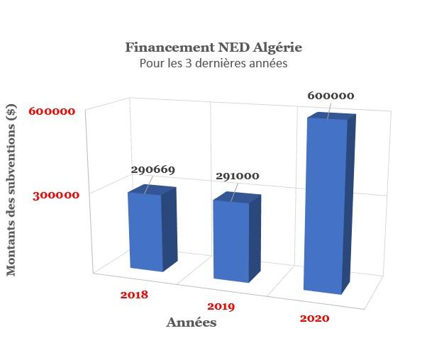 NED - Algérie : le montant des subventions a doublé en 2020
